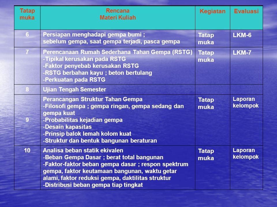 Kegiatan Evaluasi Tatap muka LKM-6 LKM-7 Tatap muka Rencana