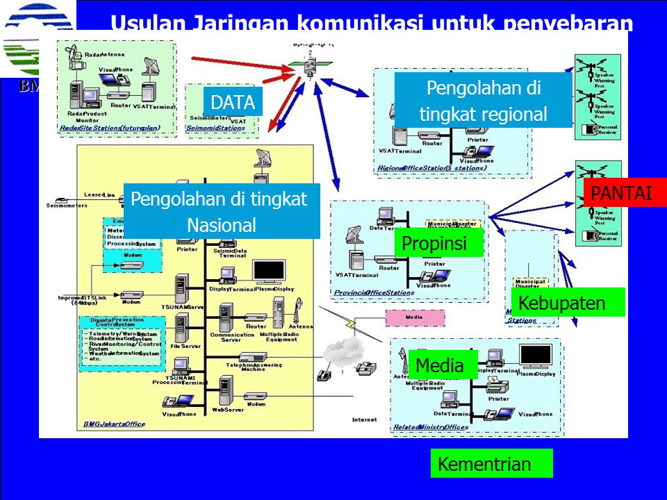 Usulan Jaringan komunikasi untuk penyebaran peringatan dini tsunami