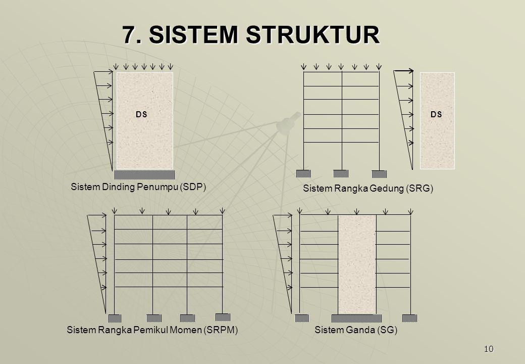 7. SISTEM STRUKTUR DS Sistem Dinding Penumpu (SDP)