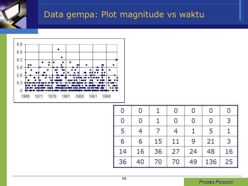 Data gempa: Plot magnitude vs waktu