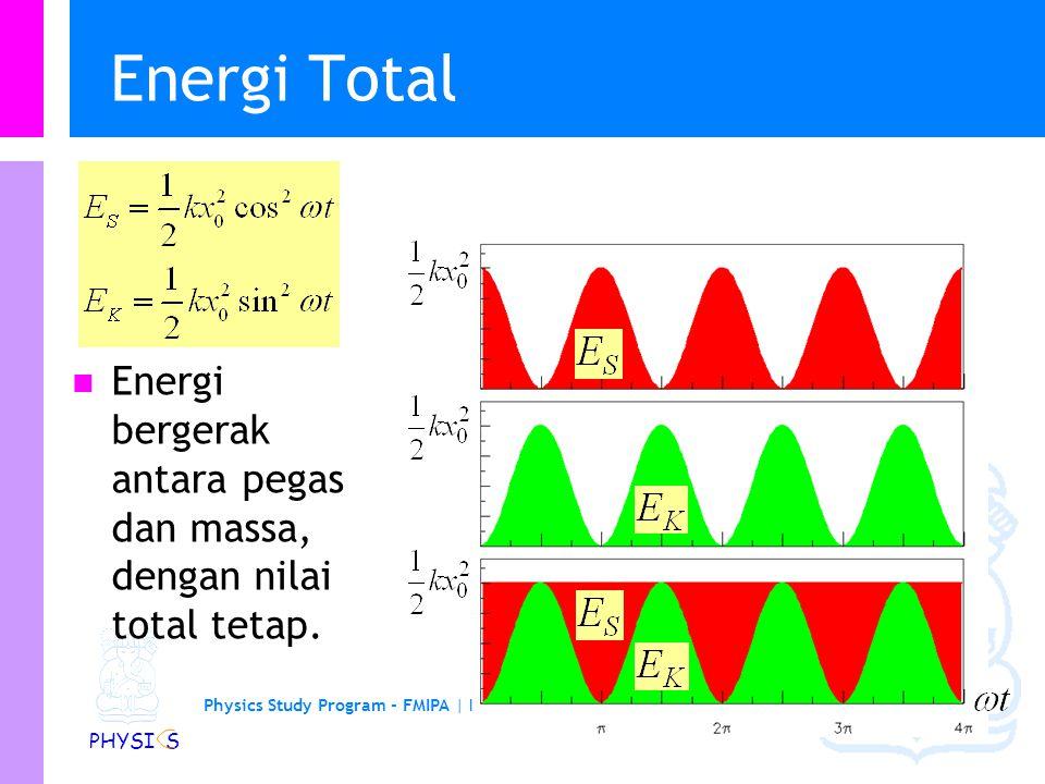 Energi Total Energi bergerak antara pegas dan massa, dengan nilai total tetap.