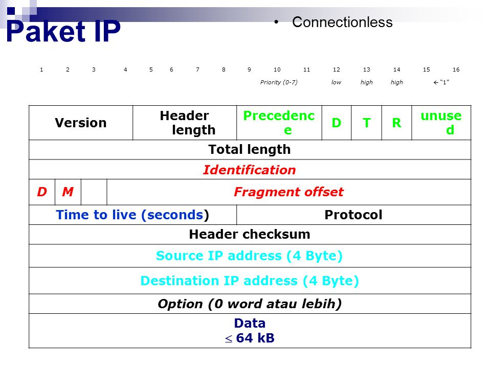 Paket IP Connectionless Version Header length Precedence D T R unused