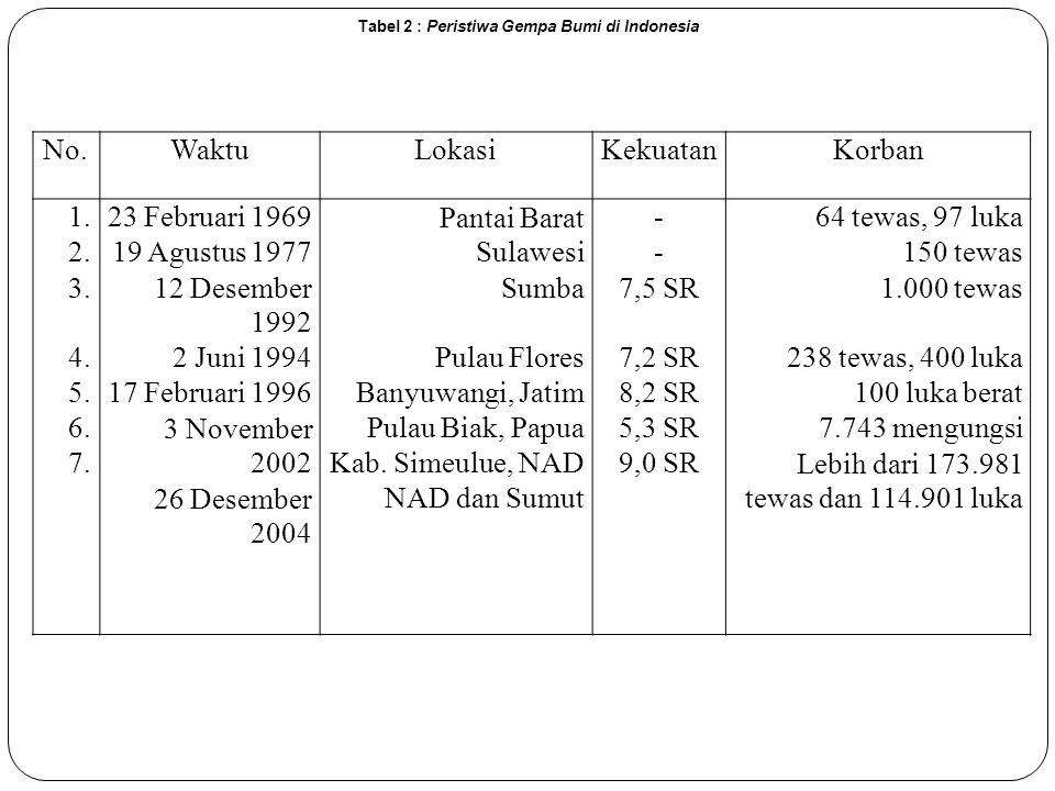 Tabel 2 : Peristiwa Gempa Bumi di Indonesia