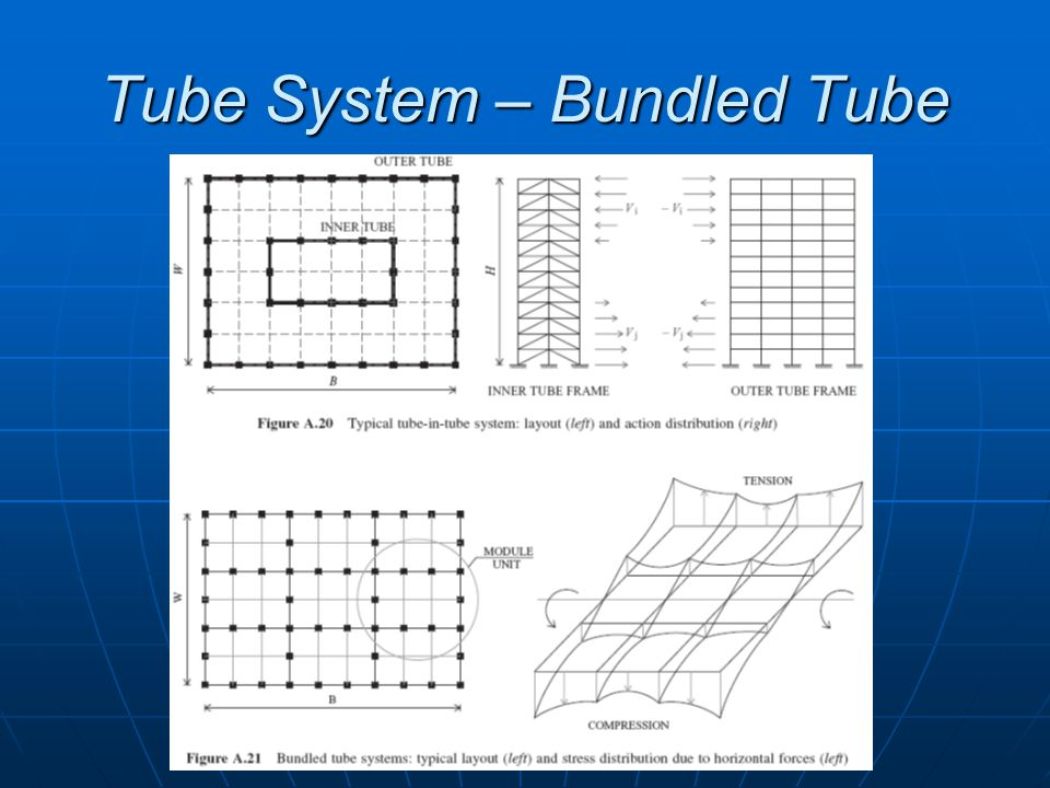 Tube System – Bundled Tube