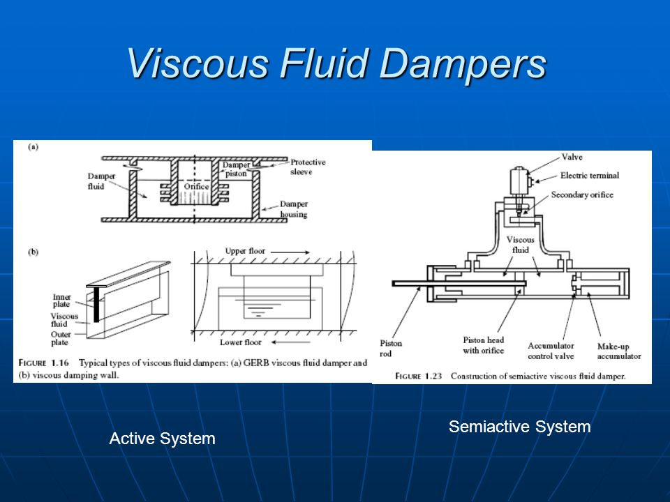 Viscous Fluid Dampers Semiactive System Active System