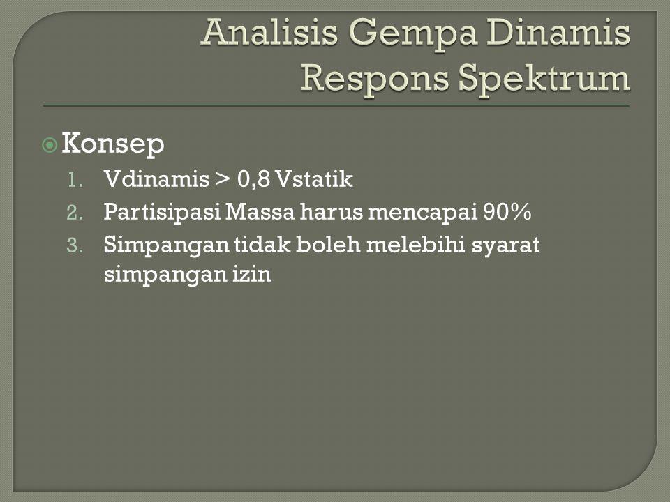 Analisis Gempa Dinamis Respons Spektrum