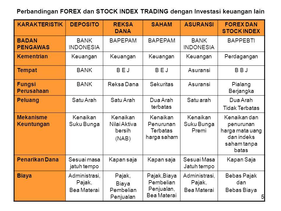Perbandingan FOREX dan STOCK INDEX TRADING dengan Investasi keuangan lain