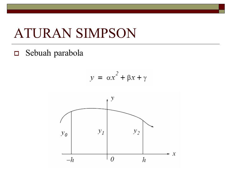 ATURAN SIMPSON Sebuah parabola