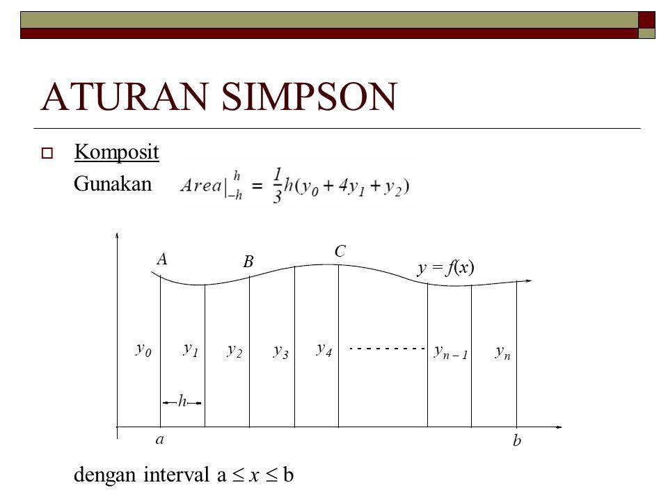 ATURAN SIMPSON Komposit Gunakan y = f(x) dengan interval a  x  b