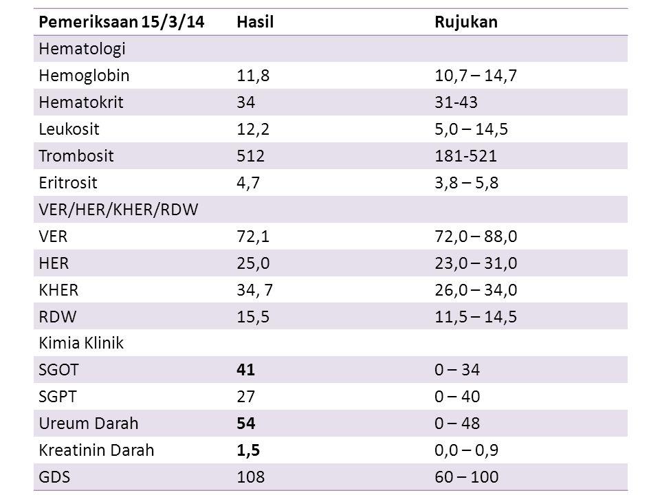 Pemeriksaan 15/3/14 Hasil. Rujukan. Hematologi. Hemoglobin. 11,8. 10,7 – 14,7. Hematokrit. 34.
