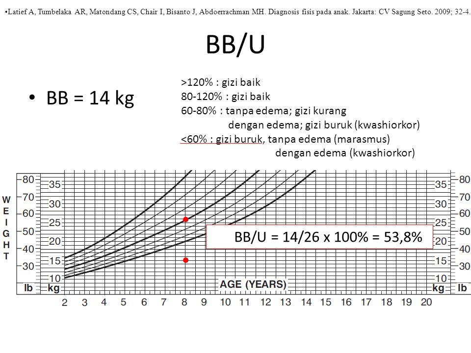 BB/U BB = 14 kg BB/U = 14/26 x 100% = 53,8% >120% : gizi baik