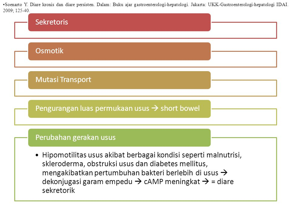 Pengurangan luas permukaan usus  short bowel
