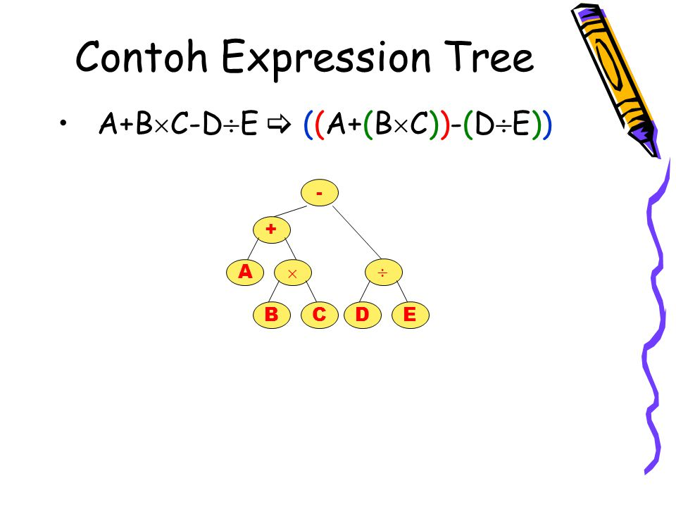 Contoh Expression Tree