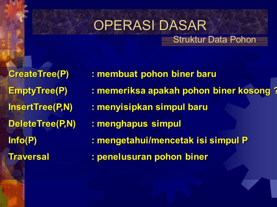 OPERASI DASAR Struktur Data Pohon