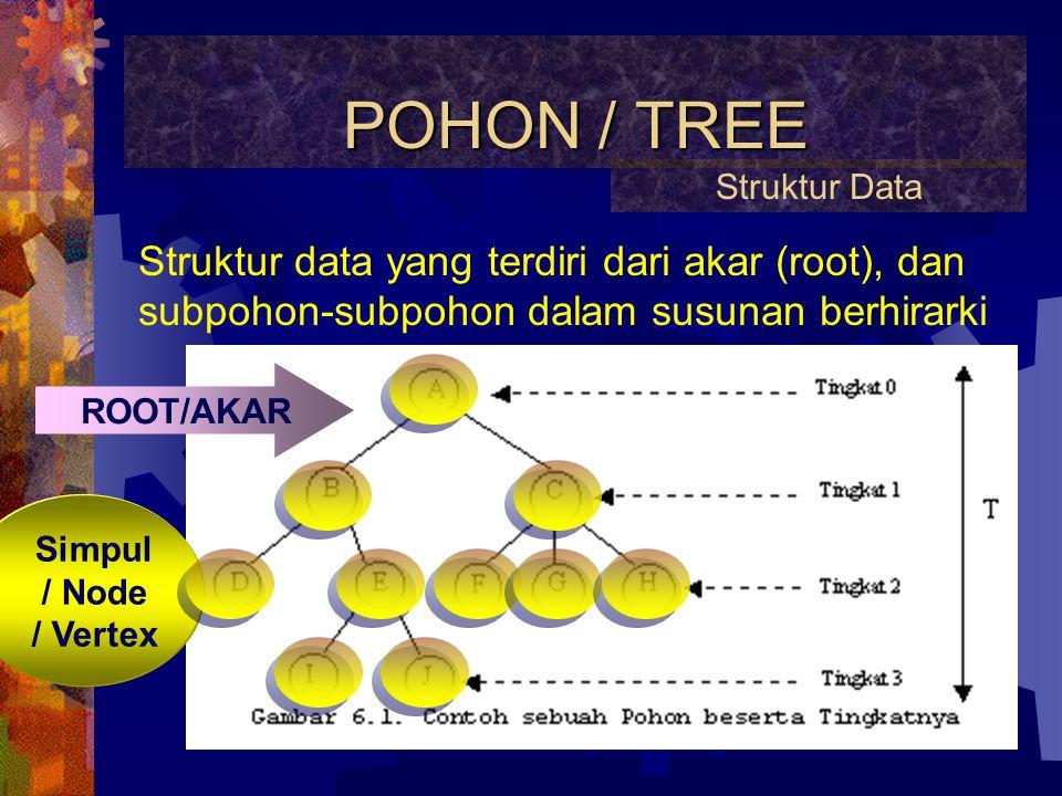 POHON / TREE Struktur Data. Struktur data yang terdiri dari akar (root), dan subpohon-subpohon dalam susunan berhirarki.