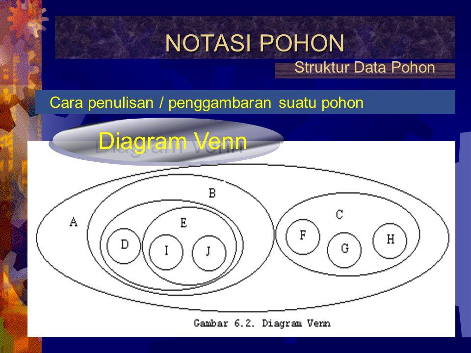 NOTASI POHON Diagram Venn Struktur Data Pohon