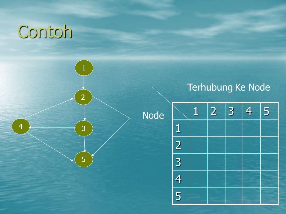 Contoh 1 Terhubung Ke Node 2 1 2 3 4 5 Node 4 3 5
