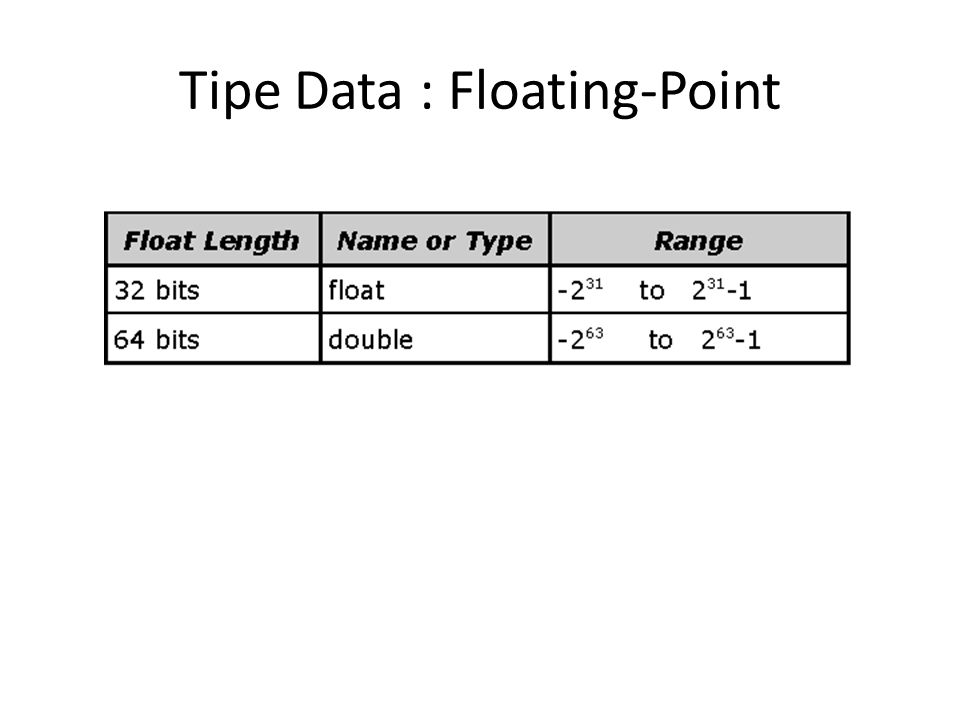 Tipe Data : Floating-Point