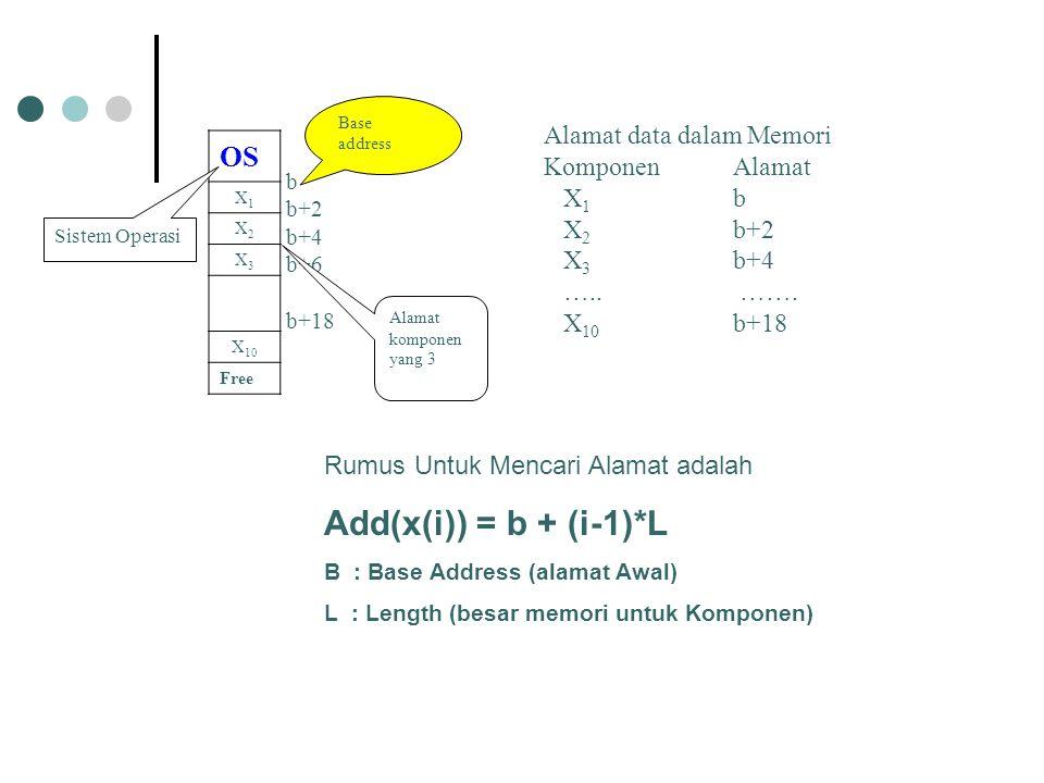 Add(x(i)) = b + (i-1)*L OS Alamat data dalam Memori Komponen Alamat