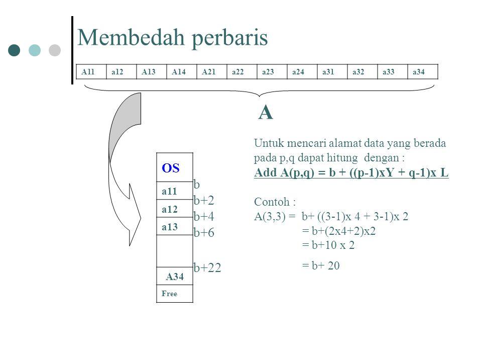 Membedah perbaris A OS b b+2 b+4 b+6 b+22