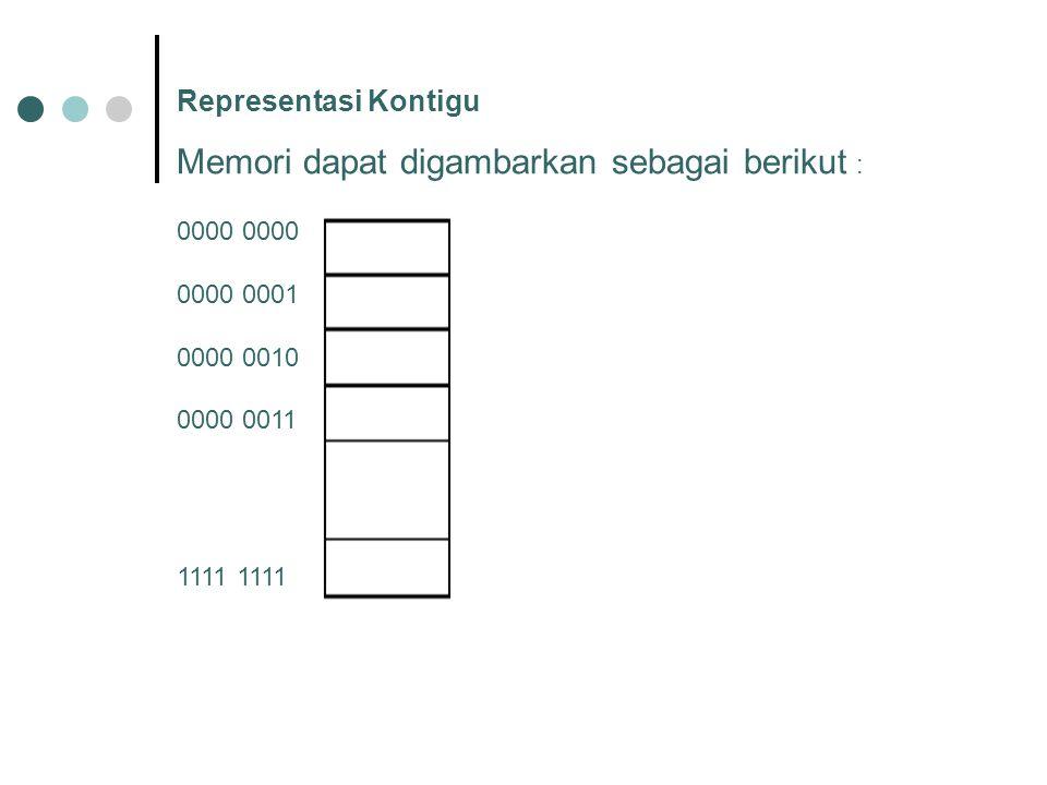 Memori dapat digambarkan sebagai berikut :
