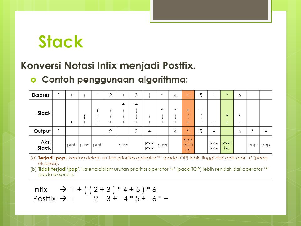 Stack Konversi Notasi Infix menjadi Postfix.