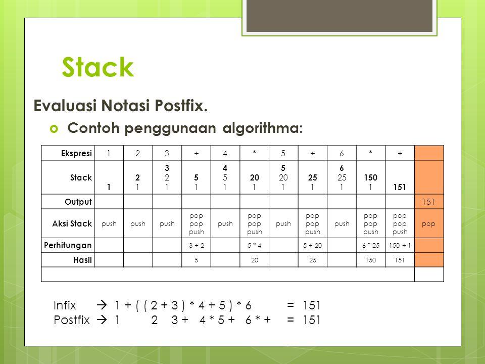 Stack Evaluasi Notasi Postfix. Contoh penggunaan algorithma: