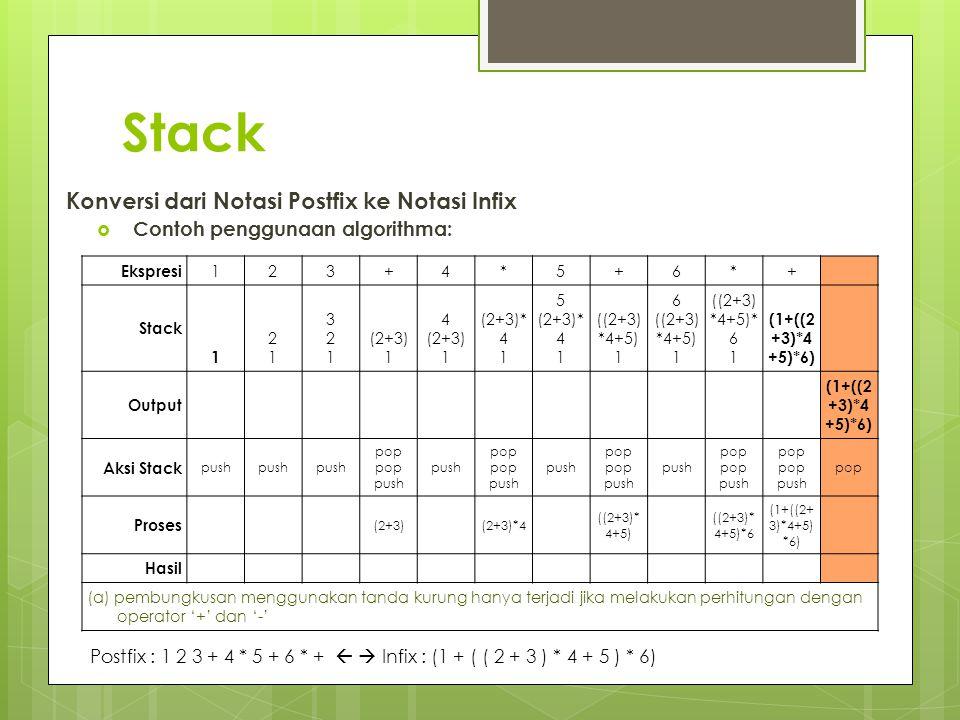 Stack Konversi dari Notasi Postfix ke Notasi Infix