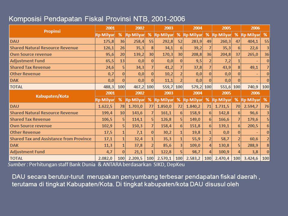 Komposisi Pendapatan Fiskal Provinsi NTB, 2001-2006