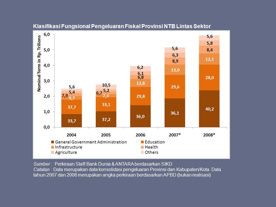 Klasifikasi Fungsional Pengeluaran Fiskal Provinsi NTB Lintas Sektor