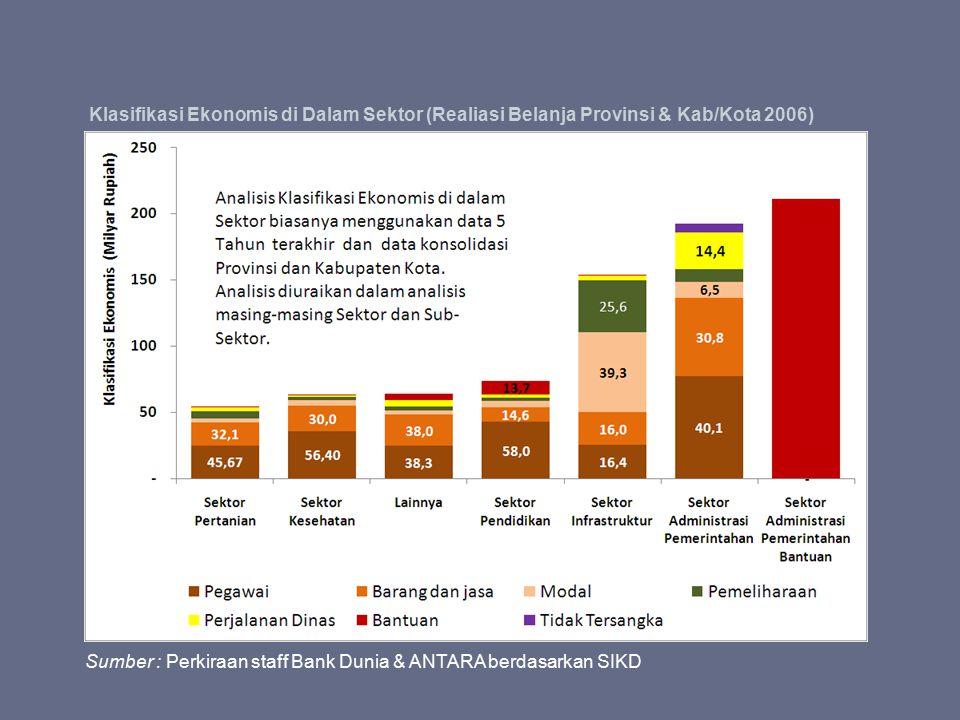 Klasifikasi Ekonomis di Dalam Sektor (Realiasi Belanja Provinsi & Kab/Kota 2006)