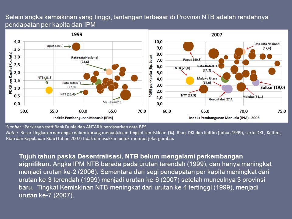 Selain angka kemiskinan yang tinggi, tantangan terbesar di Provinsi NTB adalah rendahnya pendapatan per kapita dan IPM