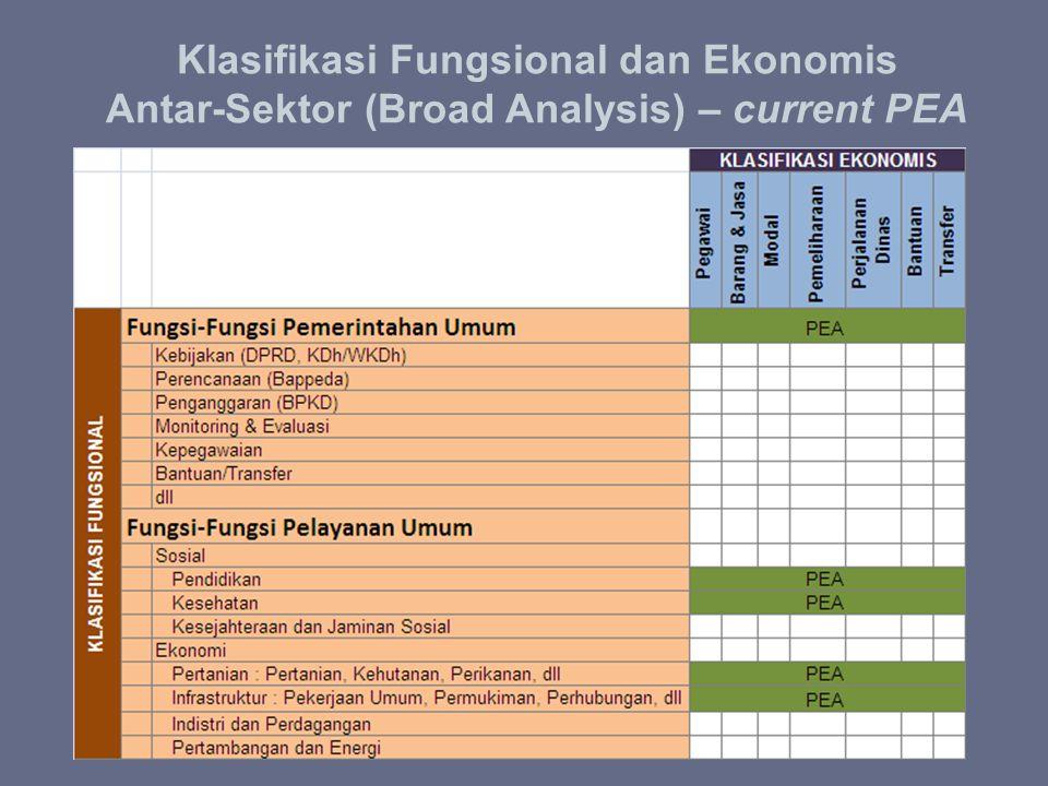 Klasifikasi Fungsional dan Ekonomis Antar-Sektor (Broad Analysis) – current PEA