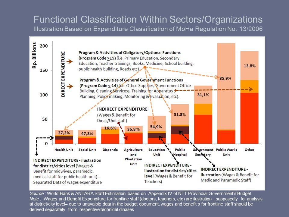 Functional Classification Within Sectors/Organizations Illustration Based on Expenditure Classification of MoHa Regulation No. 13/2006