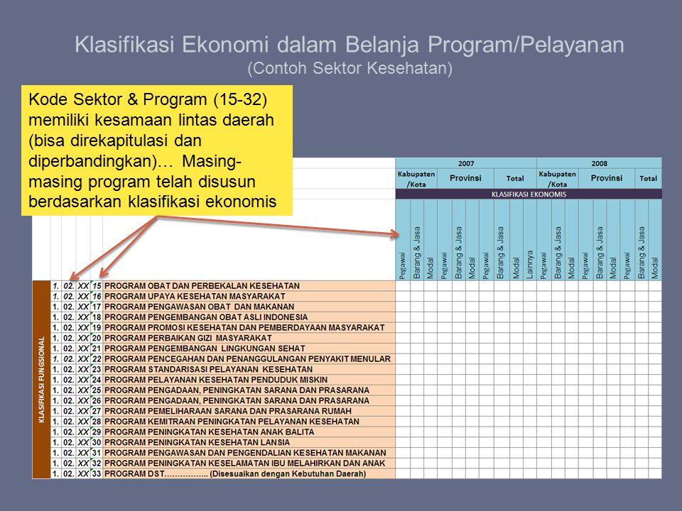 Klasifikasi Ekonomi dalam Belanja Program/Pelayanan (Contoh Sektor Kesehatan)