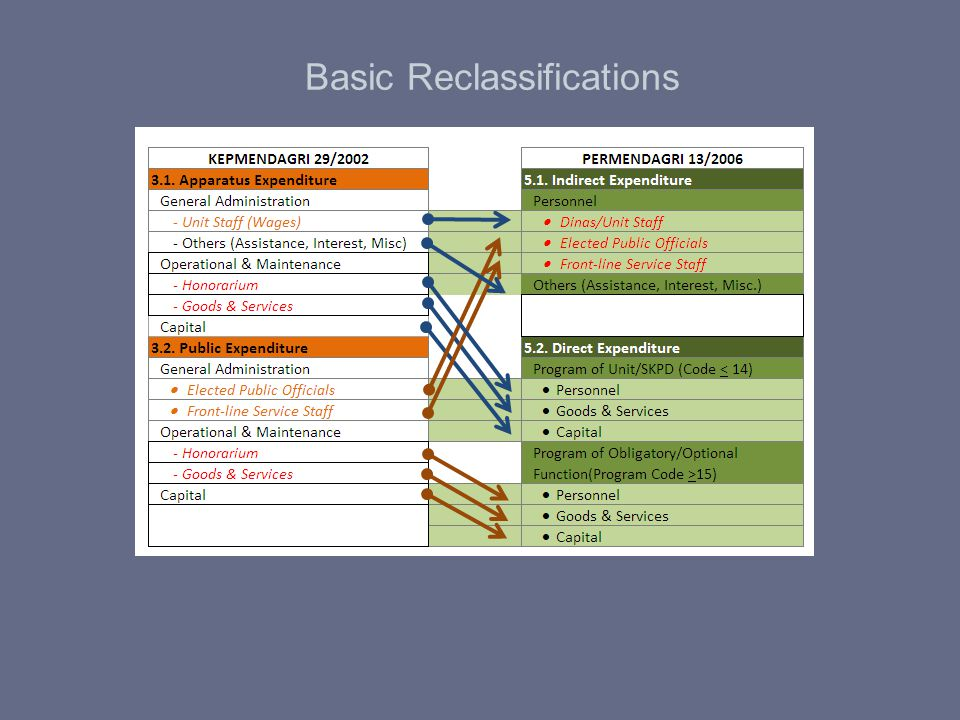 Basic Reclassifications