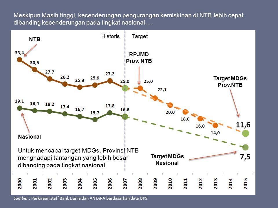 Meskipun Masih tinggi, kecenderungan pengurangan kemiskinan di NTB lebih cepat dibanding kecenderungan pada tingkat nasional….