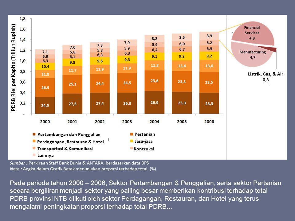 PDRB Riel per Kapita (Triliun Rupiah)
