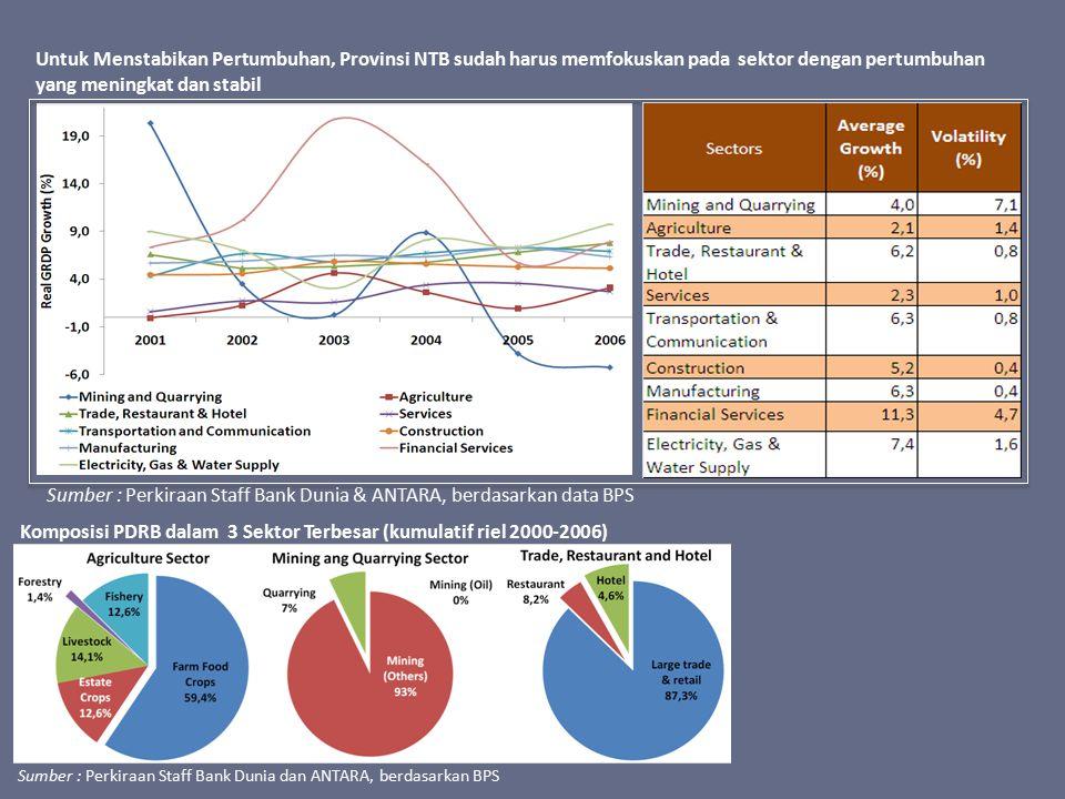 Sumber : Perkiraan Staff Bank Dunia & ANTARA, berdasarkan data BPS