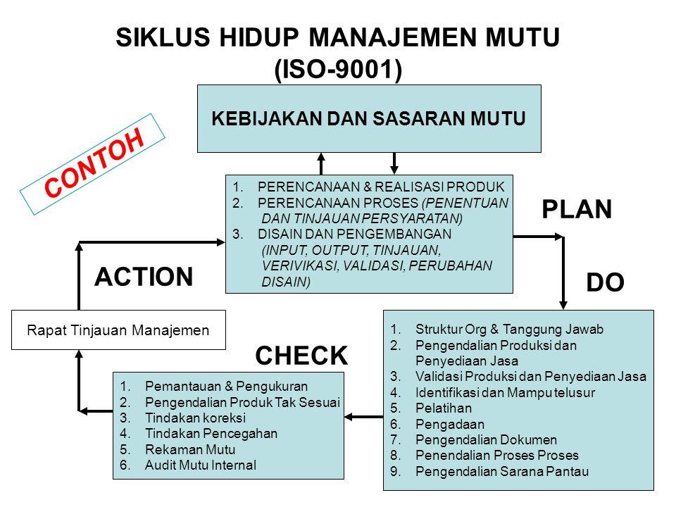 SIKLUS HIDUP MANAJEMEN MUTU (ISO-9001)