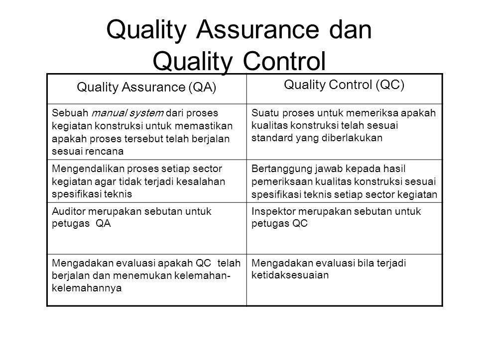 Quality Assurance dan Quality Control