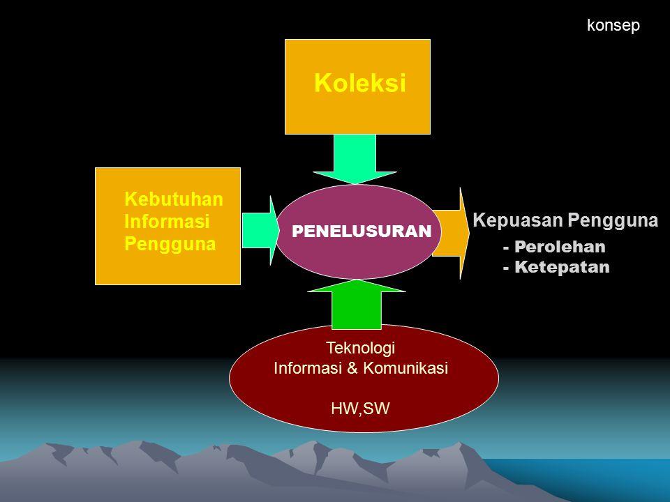Informasi & Komunikasi