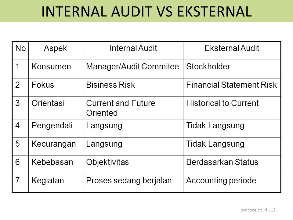 INTERNAL AUDIT VS EKSTERNAL