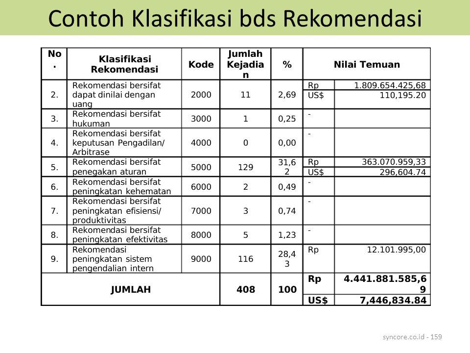Contoh Klasifikasi bds Rekomendasi