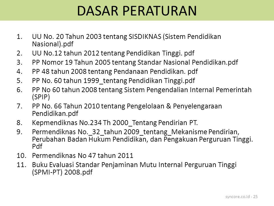 DASAR PERATURAN UU No. 20 Tahun 2003 tentang SISDIKNAS (Sistem Pendidikan Nasional).pdf. UU No.12 tahun 2012 tentang Pendidikan Tinggi. pdf.