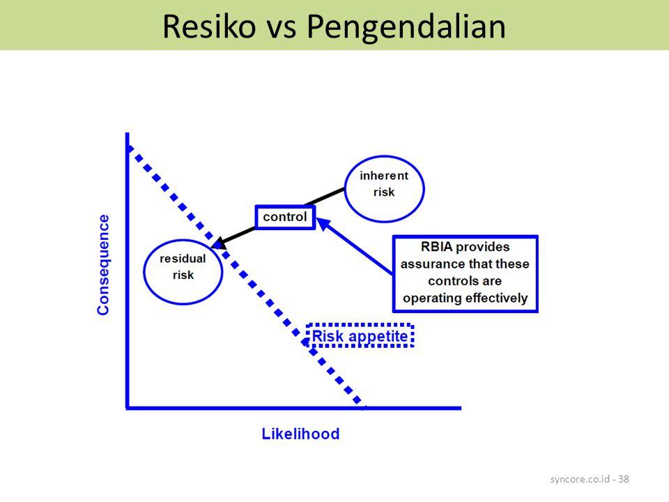 Resiko vs Pengendalian