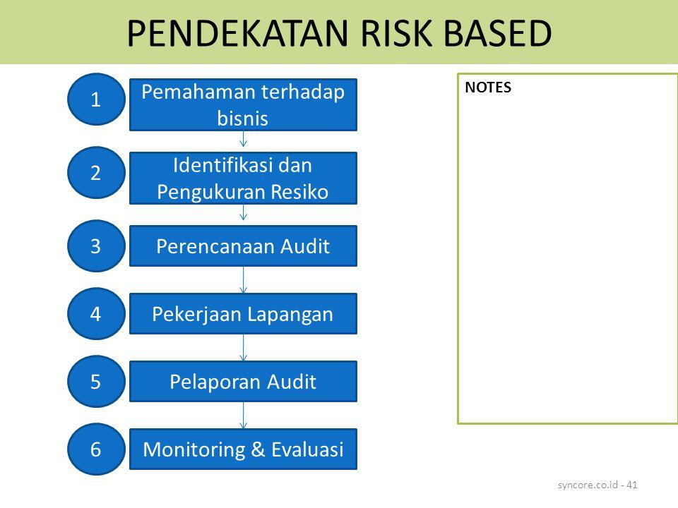 PENDEKATAN RISK BASED 1 Pemahaman terhadap bisnis 2