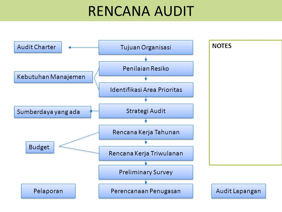RENCANA AUDIT Audit Charter Tujuan Organisasi NOTES Penilaian Resiko