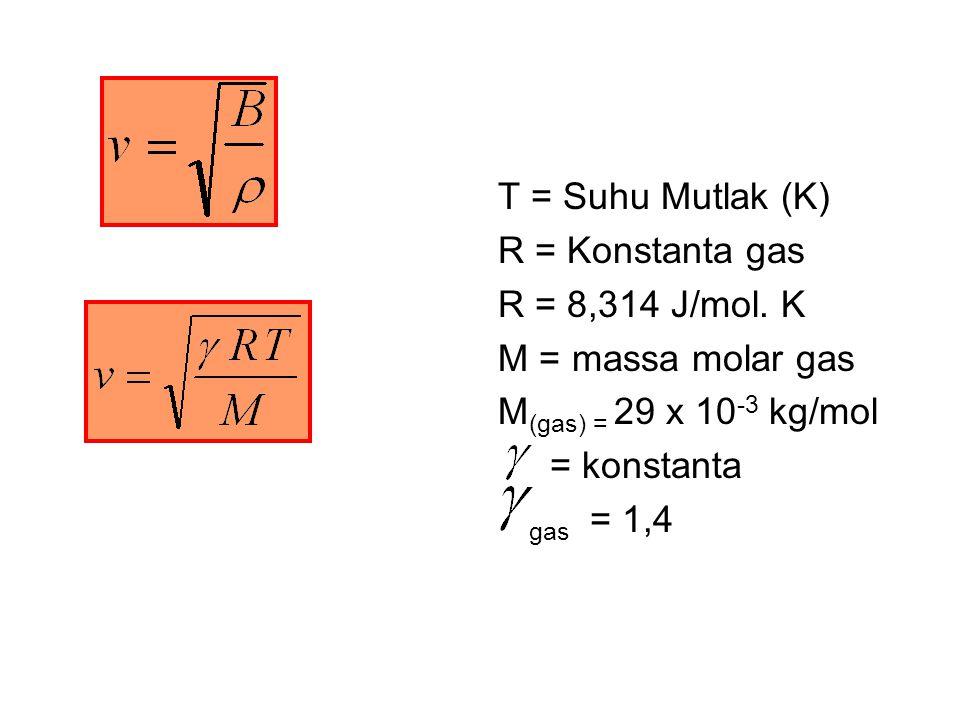 T = Suhu Mutlak (K) R = Konstanta gas. R = 8,314 J/mol. K. M = massa molar gas. M(gas) = 29 x 10-3 kg/mol.