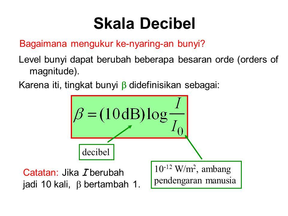 Skala Decibel Bagaimana mengukur ke-nyaring-an bunyi
